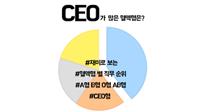 CEO가 많은 혈액형은?