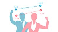취업마지노선 '남 33.5세, 여 31.3세'… 3년전보다 2년↑