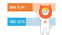 '정시퇴근'하는 알바생 52%에 그쳐.. 그 외에는 ...