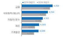 대기업 대졸 신입직 평균연봉 4천86만원