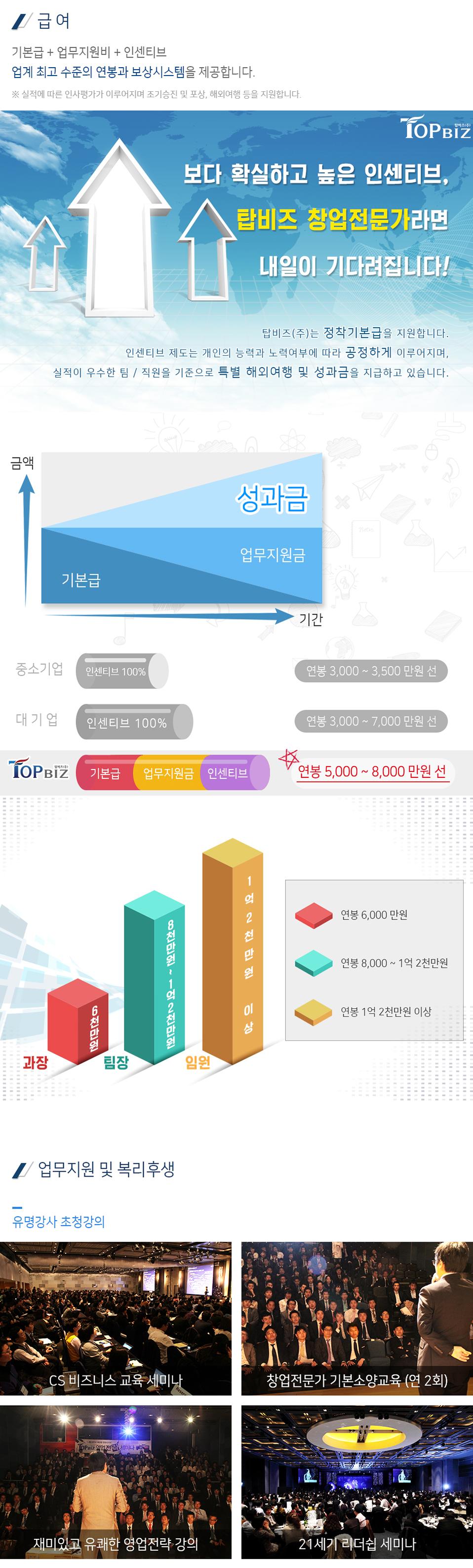 2018년 각 부문별 신입사원(경력) 채용