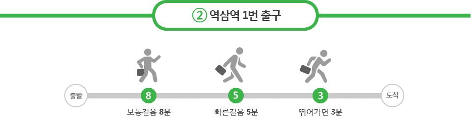출구 안내 - 2호선 역삼역 1번출구 : 보통걸음 8분, 빠른걸음 5분, 뛰어가면 3분