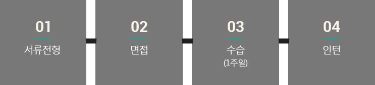 01 서류전형 → 02 면접 → 03 수습(1주일) → 04 인턴