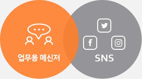 업무용 메신저 & SNS