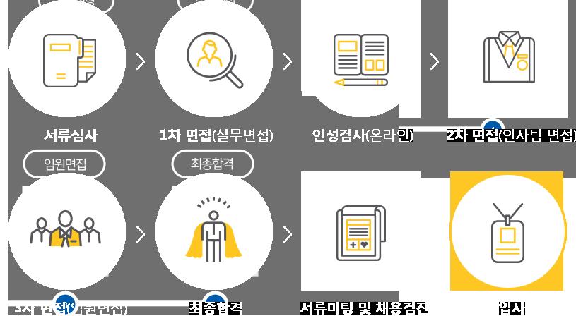 서류전형→1차 면접(실무면접)→인성검사(온라인)→2차 면접(인사팀 면접)→3차 면접(임원면접)→최종합격→서류미팅 및 신체검사→입사