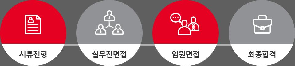 서류전형→실무진면접→임원면접→최종합격
