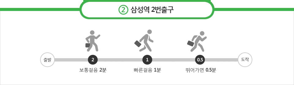 출구 안내 - 보톨걸음 2분, 빠른걸음 1분, 뛰어가면 0.5분