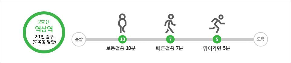 2호선 역삼역 2-1번 출구(도곡동 방향) - 보통걸음 10분, 빠른걸음 7분, 뛰어가면 5분