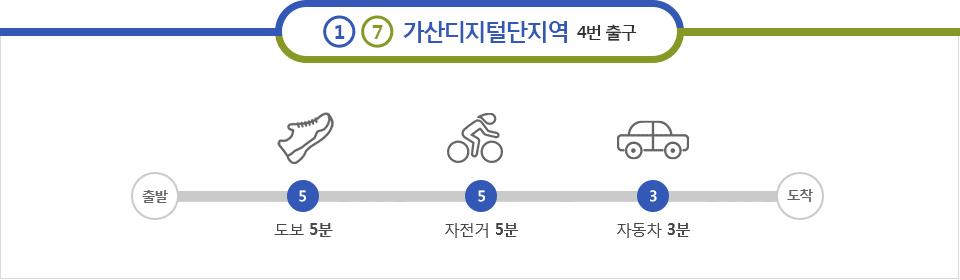 출구 안내 - 1, 7호선 가산디지털단지역 4번 출구, 도보 5분, 자전거 5분, 자동차 3분