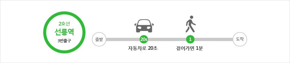 출구 안내 - 2호선 선릉역 3번출구 - 자동차로 20초, 걸어가면 1분