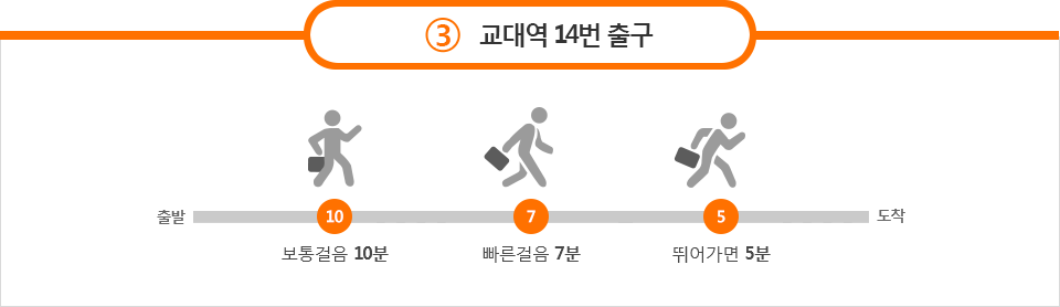 3호선 교대역 14번 출구 - 보통걸음 10분, 빠른걸음 7분, 뛰어가면 5분