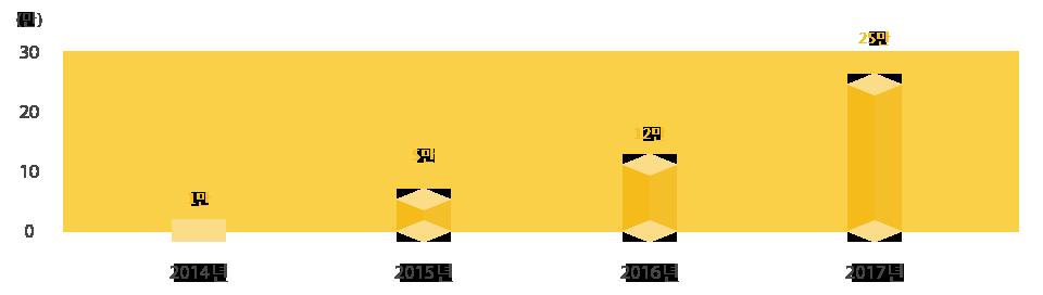 2014년 1만, 2015년 5만, 2016년 12만, 2017년 25만