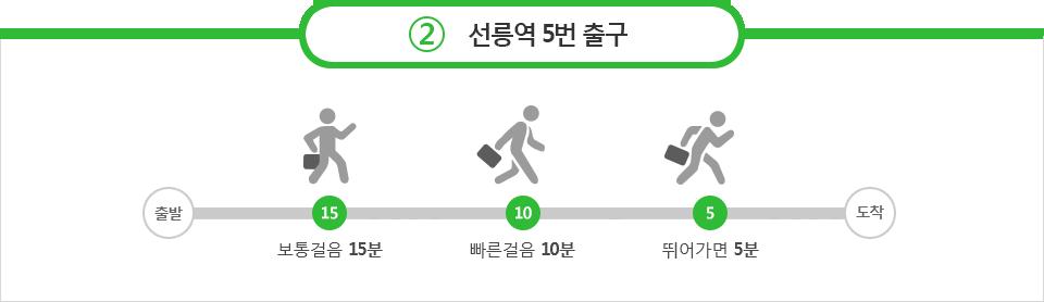 2호선 종합운동장역 1번 출구 - 보통걸음 15분, 빠른걸음 10분, 뛰어가면 5분