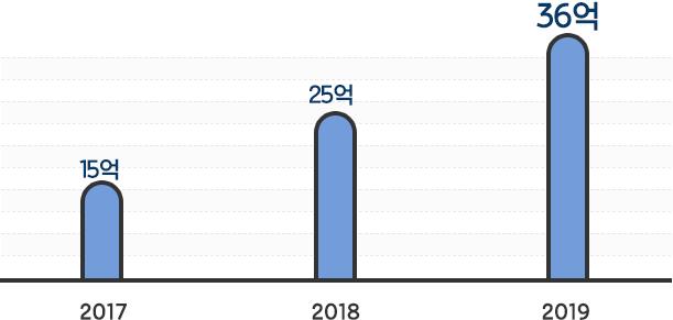 2013년 - 3억 9천 백, 2014년 - 4억 8천 2백, 2015년 - 19억 1천 3백, 2016년 - 21억