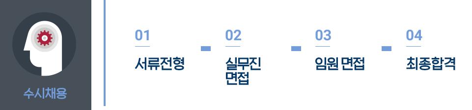 수시채용 / 01 서류전형 - 02 실무진면접 - 03 임원면접 - 04 최종합격