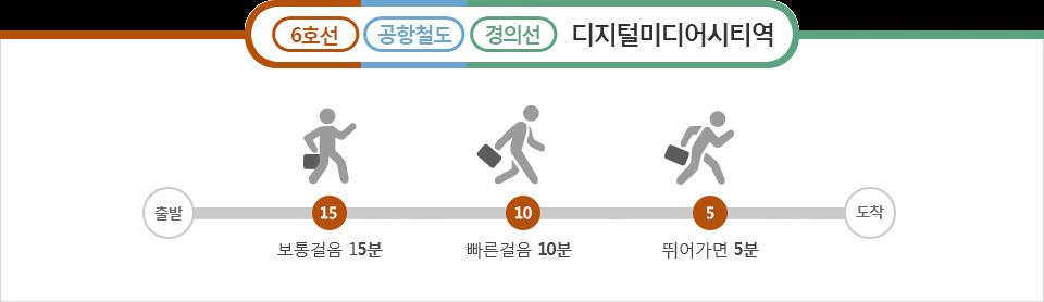 출구 안내 - 6호선, 공항철도, 경의선 디지털미디어시티역 보통걸음 15분, 빠른걸음 10분, 뛰어가면 5분