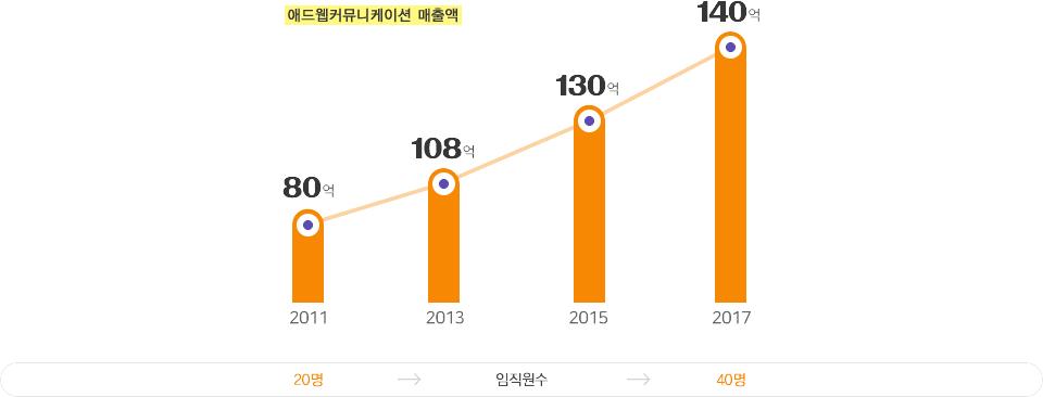 애드웹커뮤니케이션 매출액 그래프 - 아래 설명 참조