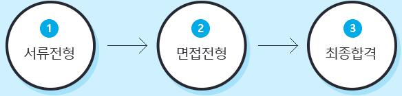 서류전형→면접전형→최종합격