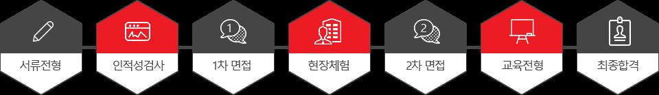 서류전형 → 인적성검사 → 1차 면접 → 현장체험 → 2차 면접 → 교육전형  → 최종합격