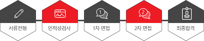 서류전형 → 인적성검사 → 1차 면접 → 2차 면접 → 최종합격