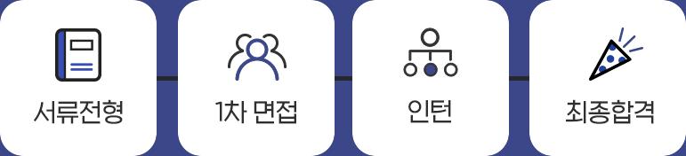 서류전형→1차면접→인턴→최종합격