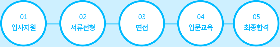 01입사지원 - 02 서류전형 - 03 면접 - 04 입문교육 - 05 최종합격