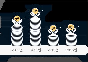 엠피아커뮤니케이션 4개년도별 매출액