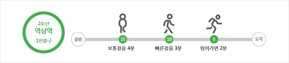 2호선 역삼역 1번출구 보통걸음4분 빠른걸음3분 뛰어가면 2분
