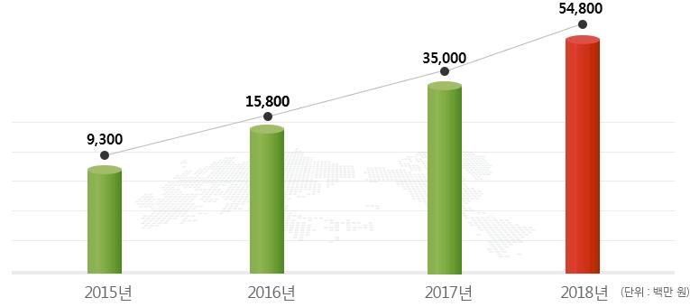 2014년:4,000 ,2015년:9,300, 2016년:15,800, 2017년:35,000, 2018년:80,000(예상)(단위:백만원)