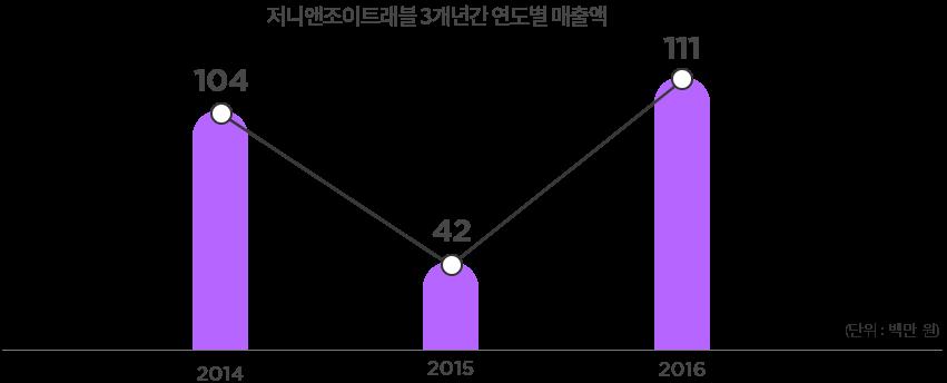 저니앤조이트래블 3개년간 연도별 매출액- 2014년:104, 2015년:42, 2016년:111- 단위:백만원