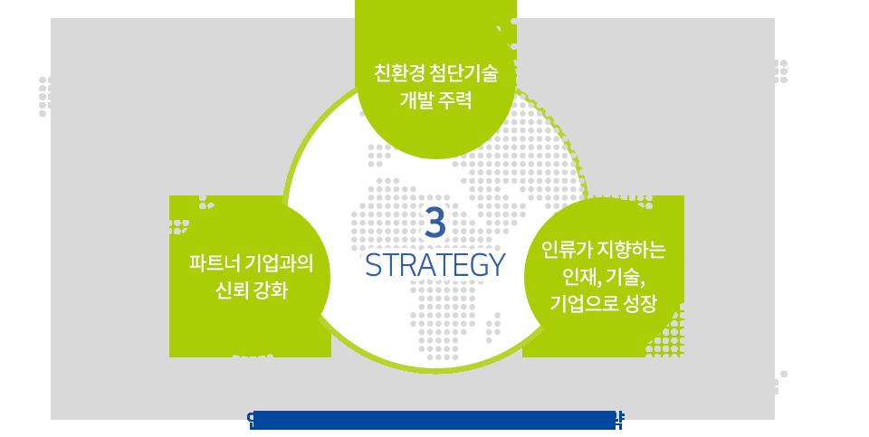 인류에 기여하는 기업으로 성장하기위한 3대 전략