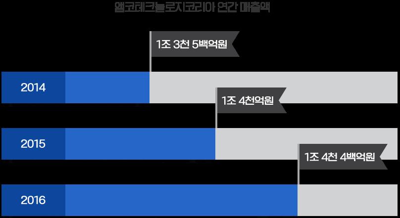 앰코테크놀로지코리아 연간 매출액-2014:1조3천5백억원/2015:1조4천억원/2016:1조4천4백억원