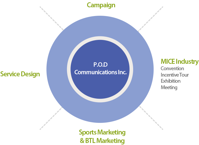 P.O.D Communications Inc.-Campaign:Service Design:MICE Industry Convention Incentive Tour Exhibition:Sports Marketing & BTL Marketing Meeting
