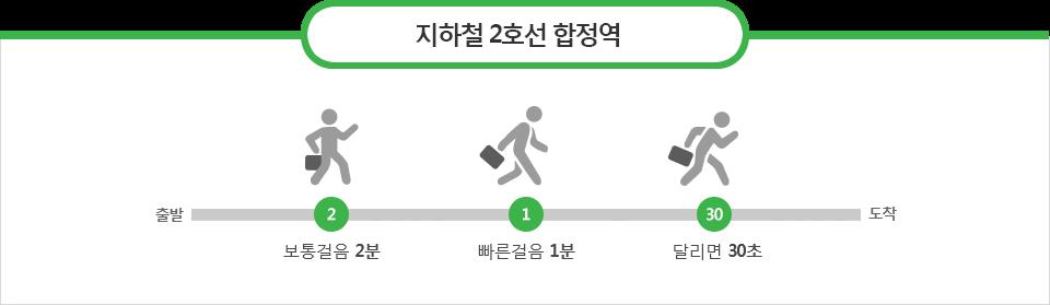 지하철 2호선/합정역
