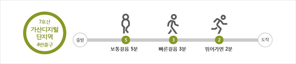 7호선 가산디지털단지역 4번출구,보통걸음 5분: 빠른걸음3분, 뛰어가면 2분