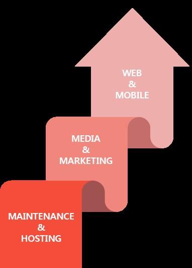 WEB&MOBILE/MEDIA&MARKETING/MAINTENANCE&HOSTING