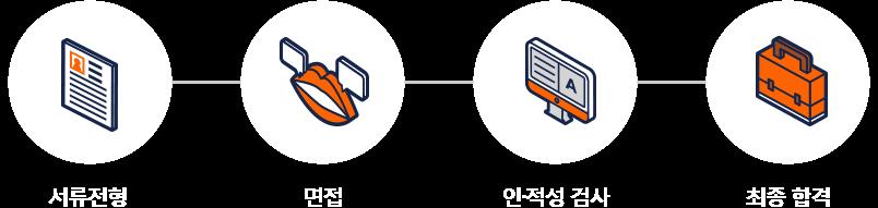 서류전형 - 면접 - 인적성검사 - 최종합격