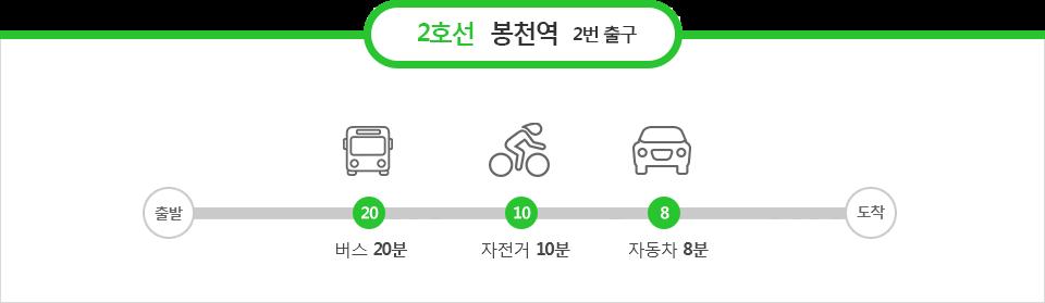 2호선 봉천역 2번출구 : 버스20분, 자전거 10분, 자동차 8분
