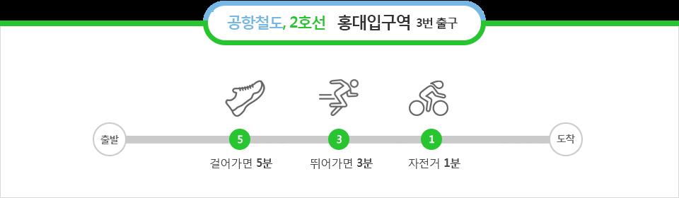 공항철도,2호선 홍대입구역 3번출구 : 걸어가면 5분, 뛰어가면 3분, 자전거 1분