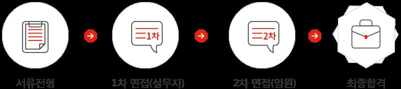 서류전형 - 1차면접(실무자) - 2차면접(임원) - 최종합격