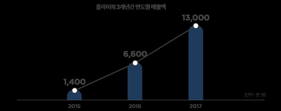 플라이북 3개년간 연도별 매출액 : 2015:1,400/2016:6,600/2017:13,000(단위:만원)