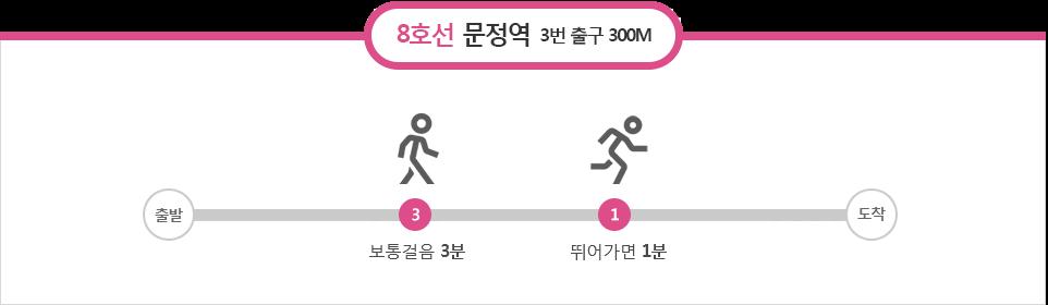 8호선 문정역: 3번출구 300M(보통걸음 3분, 뛰어가면1분)