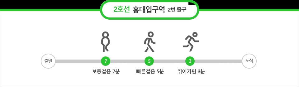 2호선 홍대입구역 2번출구 : 보통걸음 7분, 빠른걸음 5분, 뛰어가면 3분