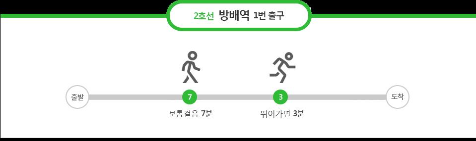 2호선 방배역 1번출구 : 보통걸음7분, 뛰어가면 3분