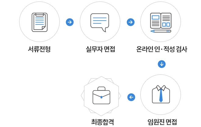 서류전형 - 실무자면접 - 온라인 인적성검사 - 임원진면접 - 최종합격