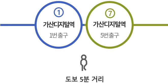 가산디지털단지역(1호선 1번출구, 7호선 5번출구) : 도보5분