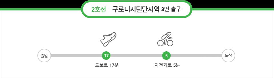 2호선 구로디지털단지역 3번출구 : 도보로 17분, 자전거로 5분