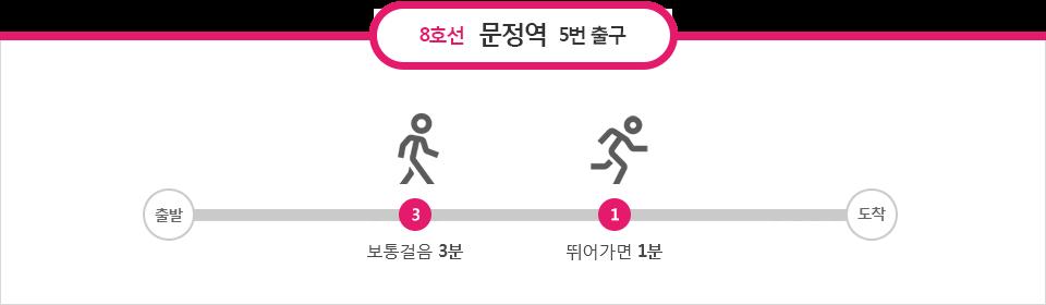 8호선 문정역 5번출구 : 보통걸음 3분, 뛰어가면 1분