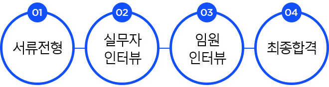 서류전형 - 실무자 인터뷰 - 임원인터뷰 - 최종합격