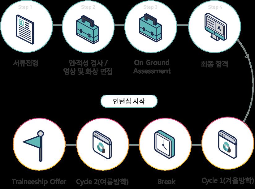 서류전형 - 인·적성 검사 & 영상 및 화상 면접 - On Ground Assessment - 최종합격 - Cycle 1(겨울방학) - Break - Cycle 2(여름방학) - Traineeship Offer